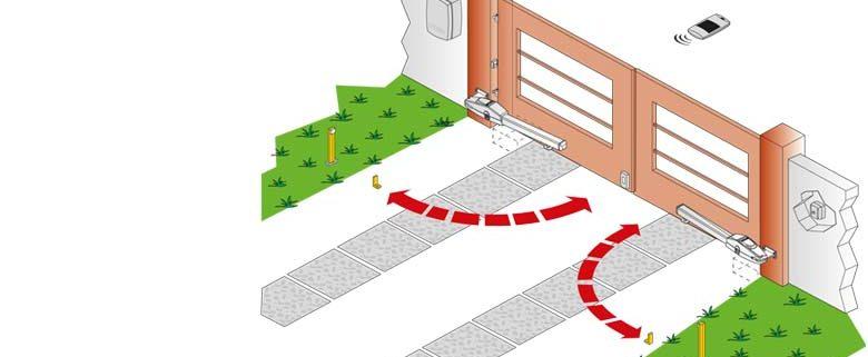 Usi garaj pret, Sistem de deschidere porti